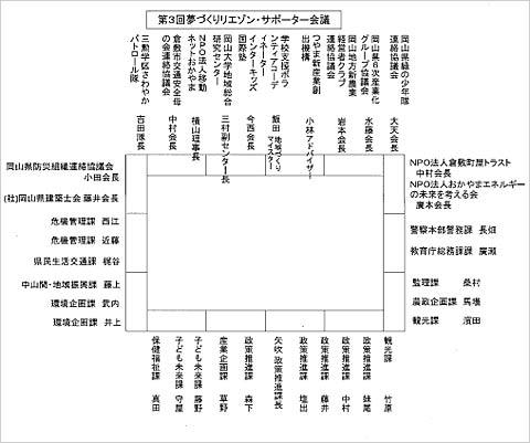 岡山県リエゾンサポーター会議座席表