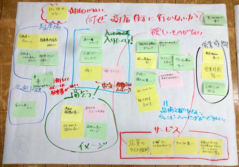 岡山市商業調査「商店街ワークショップ」