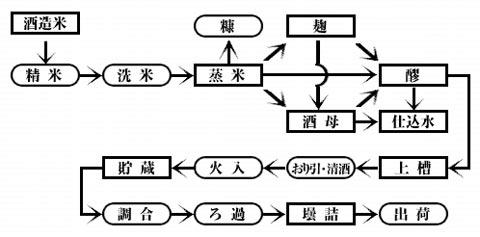 日本酒の製造工程(森田酒造HPより)